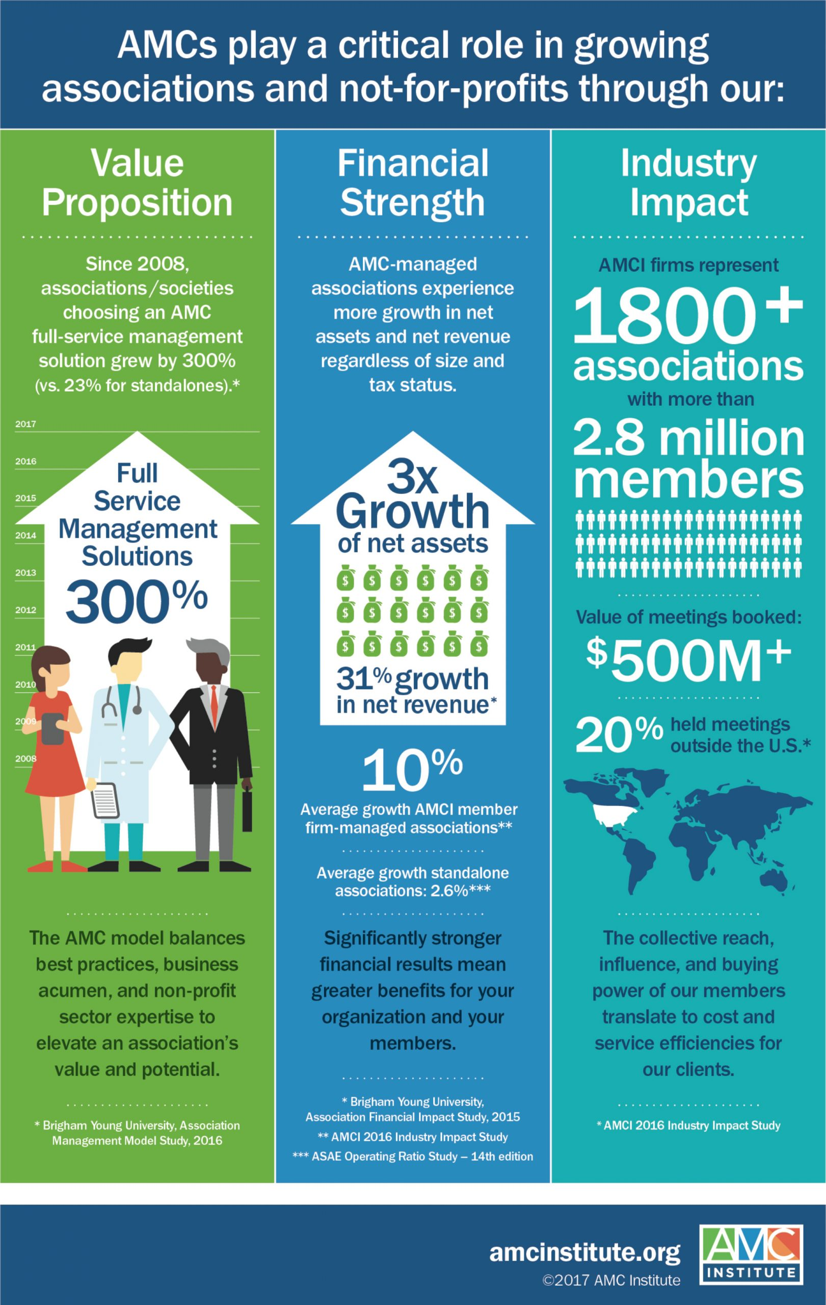 what is association management company